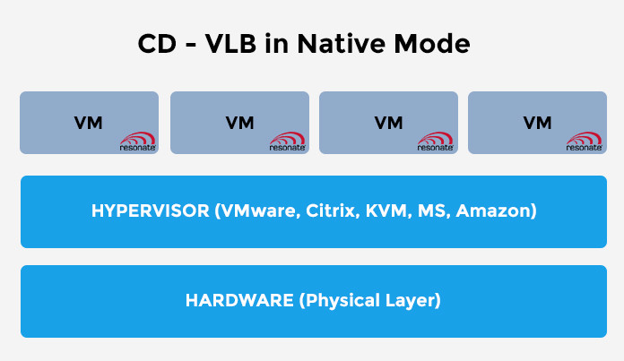 CDvLB Native Mode