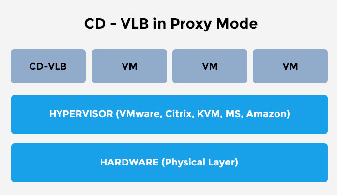 CDvLB Proxy Mode