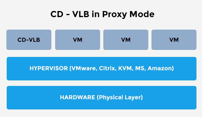 CDvLB Proxy Mode