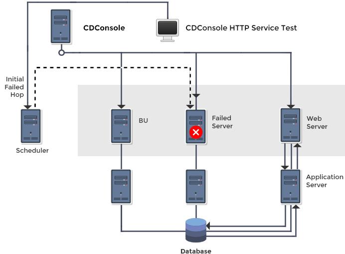 CDConsole HTTP Service